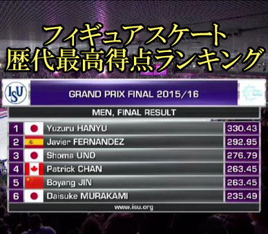 score-ranking